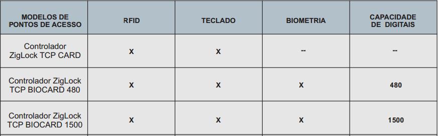 Tabela Controladores ZigLock